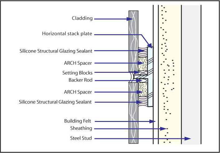 Structural Sealant Glazing System : Arch tape