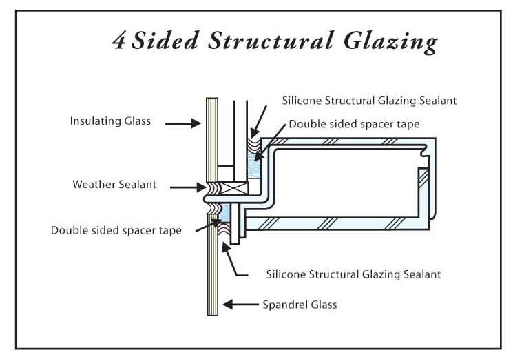 Total Structural Glazing System Glass : Arch tape