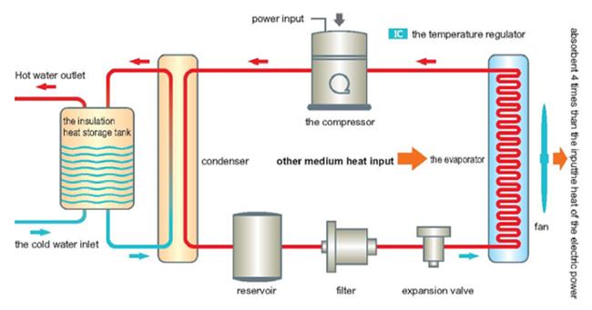 ฮีทปั๊ม Heat Pump ปั๊มความร้อน Triple E Heat Pump